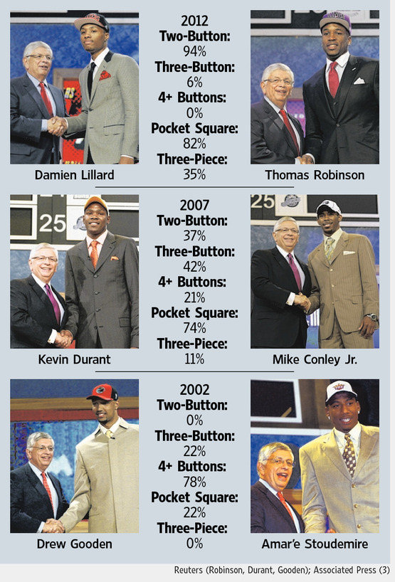 Evolution des costumes dans la draft